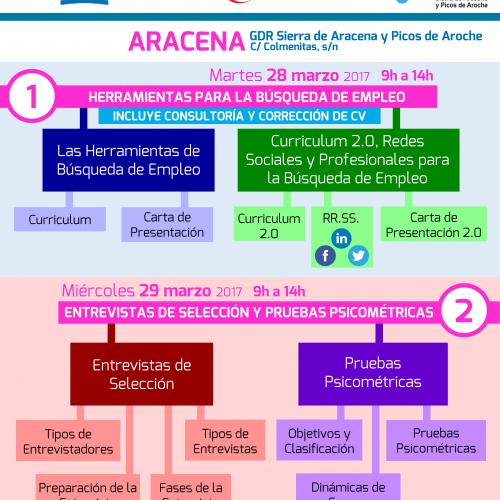 Cartel Cursos Aracena